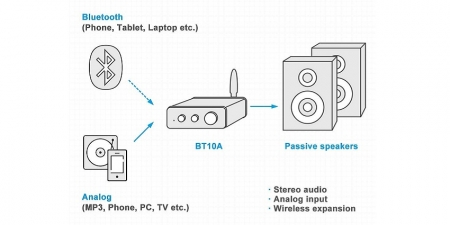 Аудио Bluetooth усилитель Fosi Audio BT10A серебристый