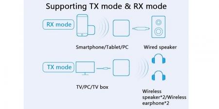 Аудио SPDIF Bluetooth адаптер VIKEFON BT-B21