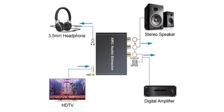HDMI ARC Audio Extractor Neoteck DAC033