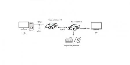 HDMI + USB удлинитель Lenkeng LKV373KVM