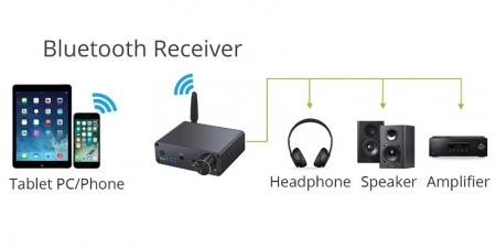 Конвертер звука SPDIF / Bluetooth на RCA/3.5 GV-BA01 Neoteck
