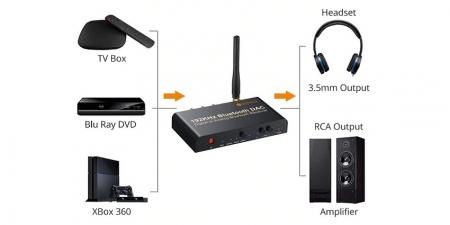 Конвертер звука SPDIF / Bluetooth на RCA/3.5 NTK088 Neoteck